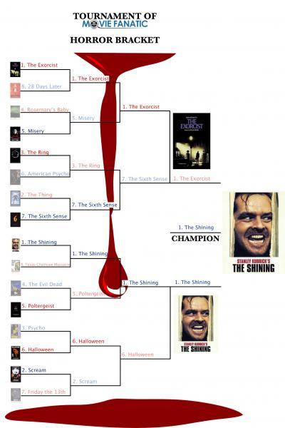 Horror Bracket Winner
